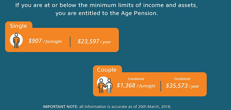 Age Pension rates as of 20/03/2018