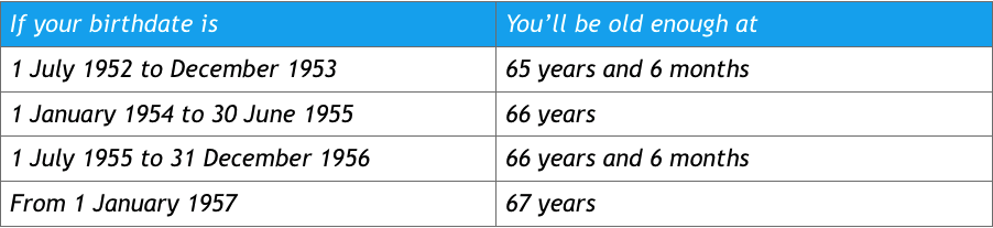 Age Pension Application Form Online - Retirement Essentials FAQ