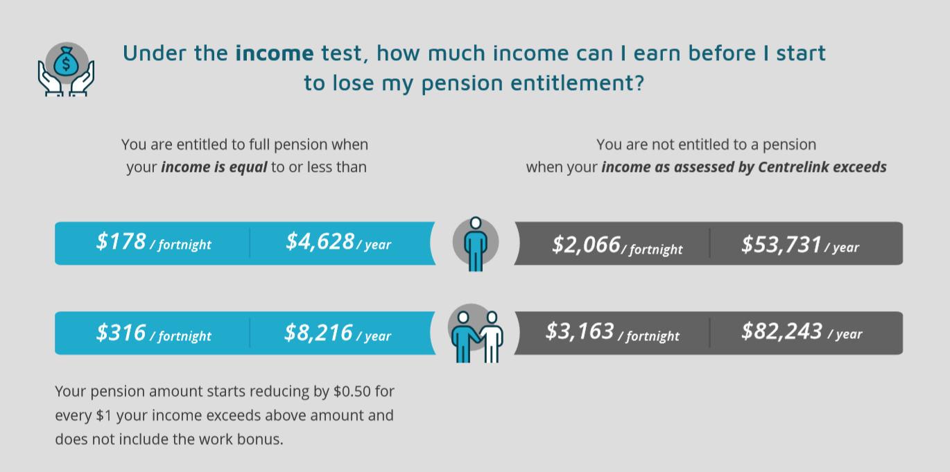 July 2020 income test