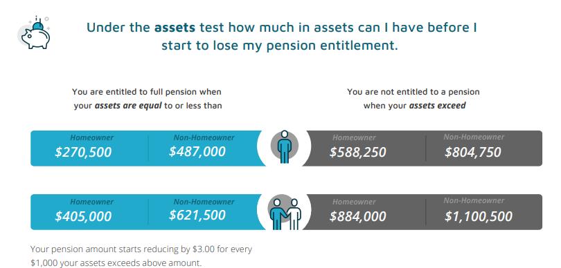 Asset Test